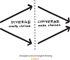 Design Thinking Chart Ideo Design Thinking Ideo Design Thinking