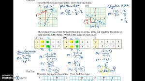 3 5 graphing linear equations in slope intercept form