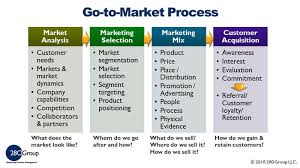 What Is A Go To Market Strategy Template 280 Group