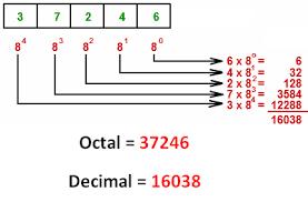 Binary Octal Hexadecimal Chart Hexadecimal To Decimal Binary Octal Converter