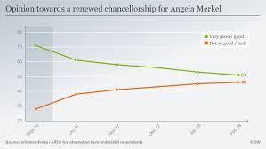 Germany Split On Prospect Of Angela Merkel S Fourth Term As