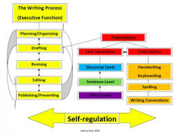 5 Components Of Reading Chart Literacy How Components Of Comprehensive Literacy Instruction