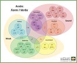 Arabic Measures Chart Nigel Of Arabia Ambassador Of Arabic Learning