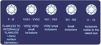 The 5 C S Of Diamonds Chart The 5 Cs Of A Diamond The 5 Cs Of A Diamond March 2015