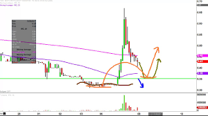 Ignite Stock Chart Ignite Restaurant Group Inc Irg Stock Chart Technical Analysis For 03 07 17