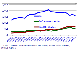 Oil Consumption Chart Trends In World Olive Oil Consumption Ioc Report Olive
