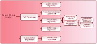 Procurement Department Organization Chart Ukc Electronics H K Co Ltd Ukc China Area Ems