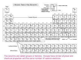 Parts Of Periodic Table Parts Of Periodic Table Magdalene Project Org