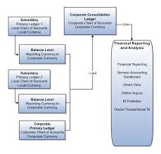 Chart Of Accounts Explained Accounting Period Close Chapter 5 R19b