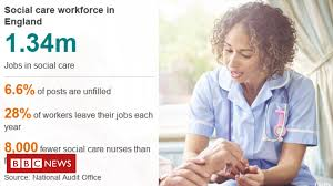 Chart Audit Nurse Jobs Care Sector Short Of Nurses And Other Key Staff Bbc News