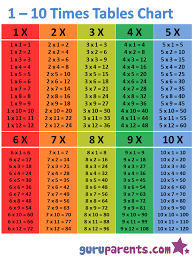 Times Table Chart Up To 10 1 10 Times Tables Chart Guruparents
