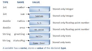 Java Data Types Chart Java Basics Java Programming Tutorial