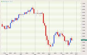 British Pound Us Dollar Exchange Rate Forecast