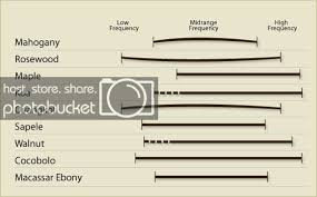 Updated Taylor Wood Tone Chart And Explanations The