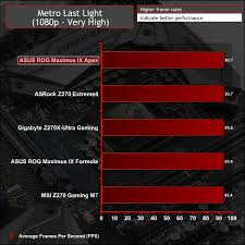 Z270 Motherboard Comparison Chart Asus Rog Maximus Ix Apex Z270 Motherboard Review Kitguru