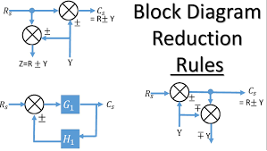 block diagram reduction rules control system engineering block diagram reduction rules control system engineering
