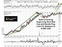 Gold Forming Huge Long Term Cup And Handle Flag Pattern