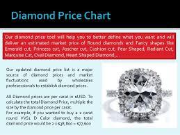 Emerald Cut Diamond Price Chart Diamond Price Chart