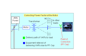 pf correction location where to correct! GE Power Factor Correction Capacitors in the cases where we have several motors fed from a motor control center (mcc), a convenient pf correction location is at this one point