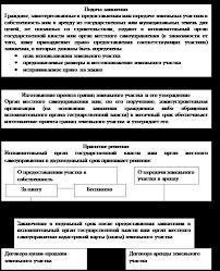 дипломная работа договор аренды земельного участка Портал   дипломная работа договор аренды земельного участка фото 10