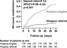 Hospice Benefit Period Chart Discharge Hospice Referral And Lower 30 Day All Cause