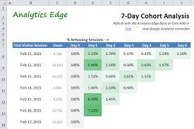 How To Make A Cohort Chart In Excel Google Analytics 7 Day Cohort Analysis Analytics Edge Help