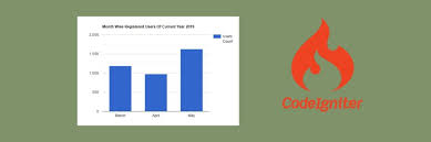 Google Charts Php Example Implement Google Column Chart With Php Codeigniter Tuts Make