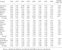 Annual Interest Rate Spreads In Selected Countries Download Table