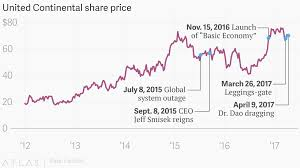United Airlines Shares Chart If United Airlines Ual Is So Hopeless Why Has Its Stock