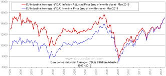 Dow Jones All Time High Chart Dow Jones Vs Inflation About Inflation