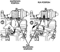 12v fuel solenoid valve 12v wiring diagram, schematic diagram Fuel Shut Off Solenoid Wiring Diagram 12 volt fuel shut off valve also chevy astro fuel tank wiring diagram as well 0xjym kubota fuel shut off solenoid wiring diagram