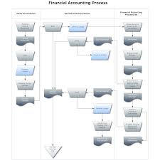 Financial Flow Chart Flowchart Example Financial Accounting Process Uang