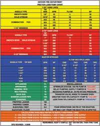 Fire Department Friction Loss Chart Friction Loss Rules Of Thumb Fire Engineering