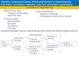 Flow Chart Of Causes Of Global Warming Objective Understand Causes Effects And Solutions Of