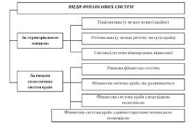 ФИНАНСОВАЯ СИСТЕМА УКРАИНЫ Финансовая система Украины понятие  Виды финансовых систем