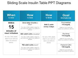 Sliding Scale Insulin Table Ppt Diagrams Powerpoint Slide