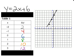 converting equation to table of values part i math algebra linear functions graphing linear equations showme