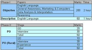 Sample Essays for Descriptive Paper   SBI PO Mains  Part II