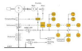 engineering photos videos and articels engineering search engine the generator circuit breaker panel usually carries one ammeter and a voltmeter