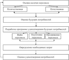 Ходич ЮВ Планирование численности персонала этапы кадрового планирования
