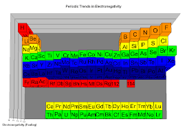 Electronegativity Chart Trend The Parts Of The Periodic Table