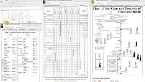 Timeline Chart Help Logos Bible Software Forums