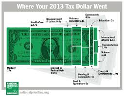 Where Did Your 2013 Tax Dollars Go Sociological Images