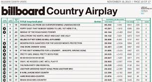 Country Music Country Music Charts