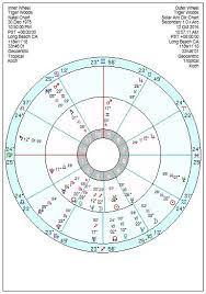 Tiger Woods Astrology Chart Astrology Of Todays News Page 237 Astroinform With
