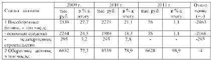 Психологическое воздействие рекламы на потребителя на примере ООО  Как следует из таблицы в исследуемом периоде на предприятии значительно снизилась сумма внеоборотных активов на 2463 тыс руб