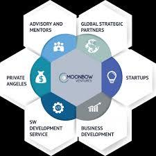 Business Development Company Home Moonbow Ventures