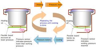 how electric pressure cookers work pressure sensor controls heating