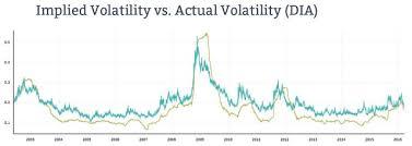 Implied Volatility Rank Key To Successful Long Term