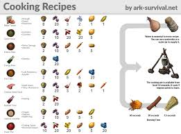 38 Credible Ark Eggcellent Adventure